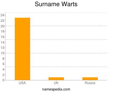 Surname Warts