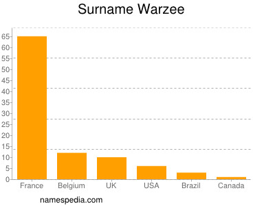Surname Warzee