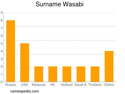Familiennamen Wasabi