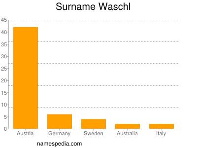 Surname Waschl
