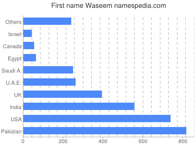Given name Waseem