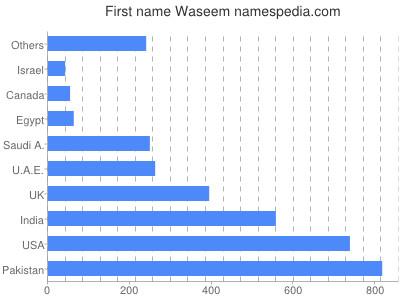 Vornamen Waseem