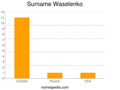 Surname Waselenko