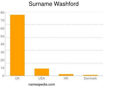 Surname Washford