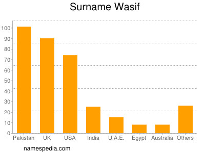 Surname Wasif
