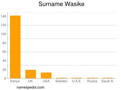 Surname Wasike