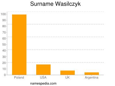nom Wasilczyk
