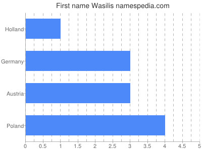 Given name Wasilis