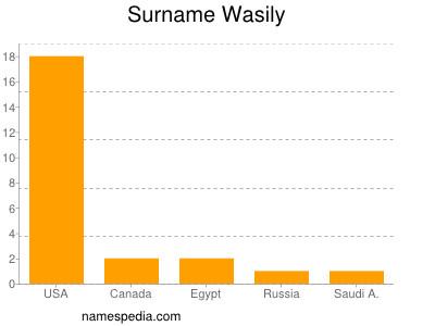 nom Wasily
