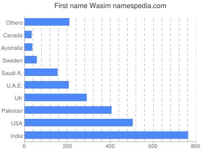 Given name Wasim