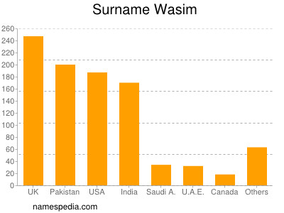 Surname Wasim