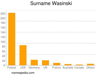 Surname Wasinski