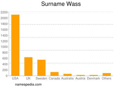 Surname Wass
