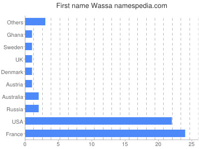 Given name Wassa