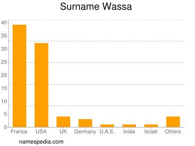Surname Wassa