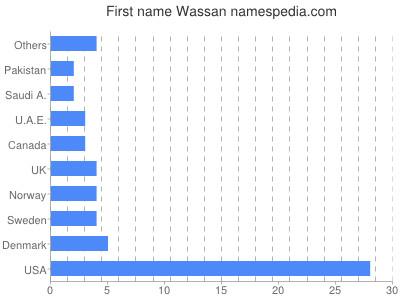 Given name Wassan