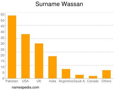 Surname Wassan