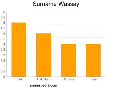 Surname Wassay