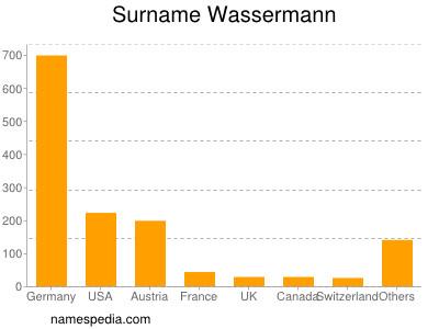 Surname Wassermann