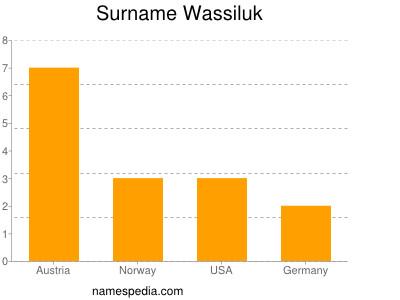 Surname Wassiluk