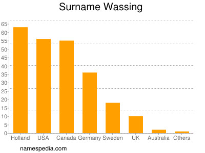 Surname Wassing