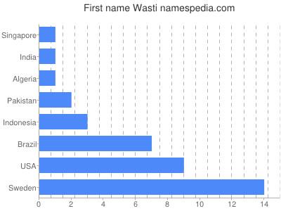 Given name Wasti