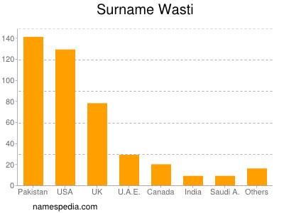 Surname Wasti