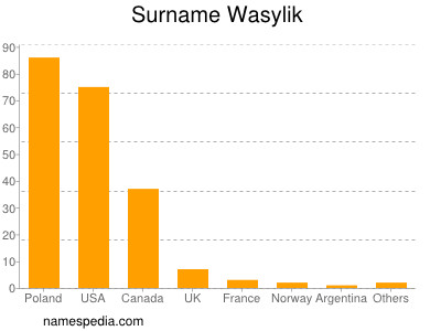 Surname Wasylik