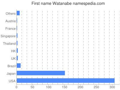 Given name Watanabe