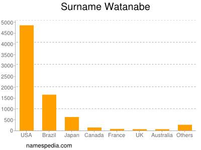 Surname Watanabe