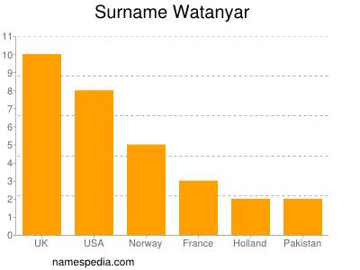 Surname Watanyar