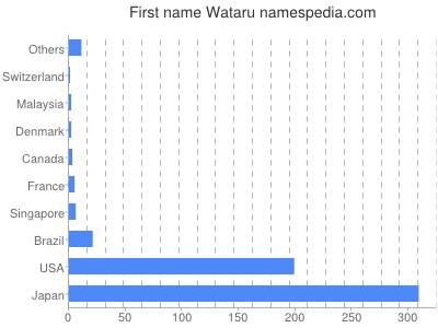 prenom Wataru