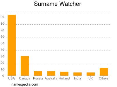 Surname Watcher