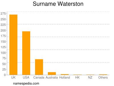 Surname Waterston