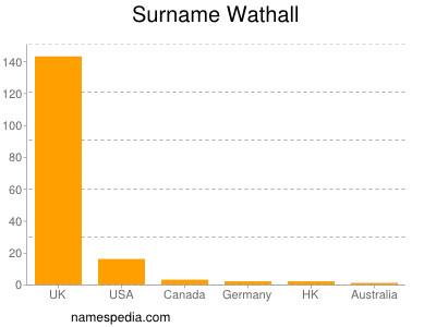 Surname Wathall
