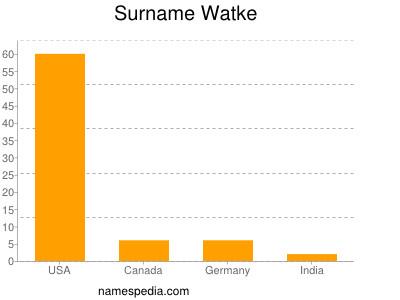 Surname Watke