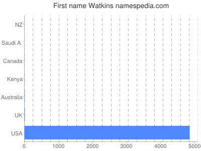 Given name Watkins