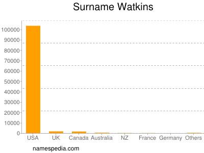 Surname Watkins