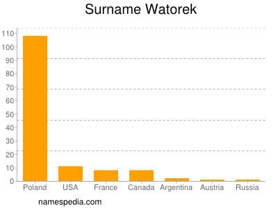 Surname Watorek