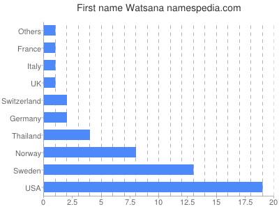 Given name Watsana