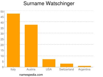 Surname Watschinger