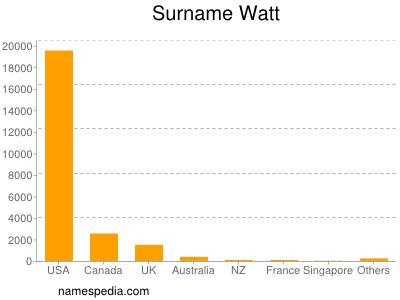 Surname Watt
