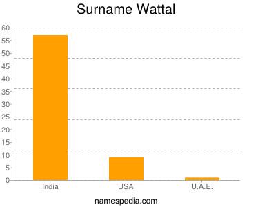 Surname Wattal