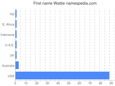 Given name Wattie