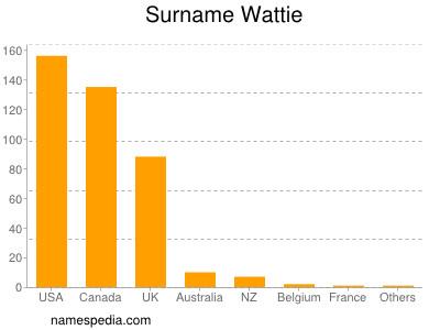 Surname Wattie