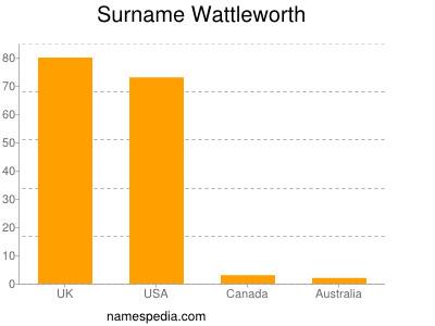 Surname Wattleworth