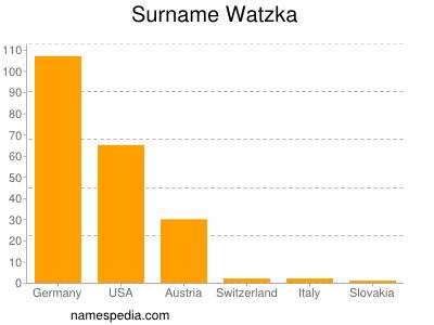 Surname Watzka