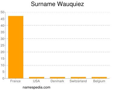 Surname Wauquiez