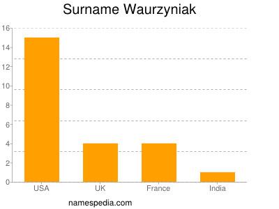Surname Waurzyniak