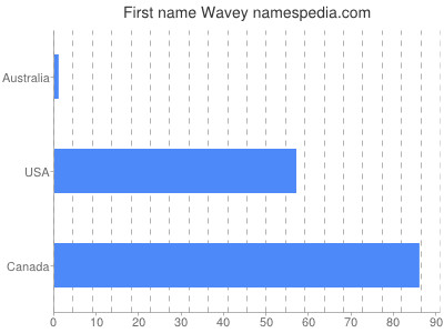Given name Wavey